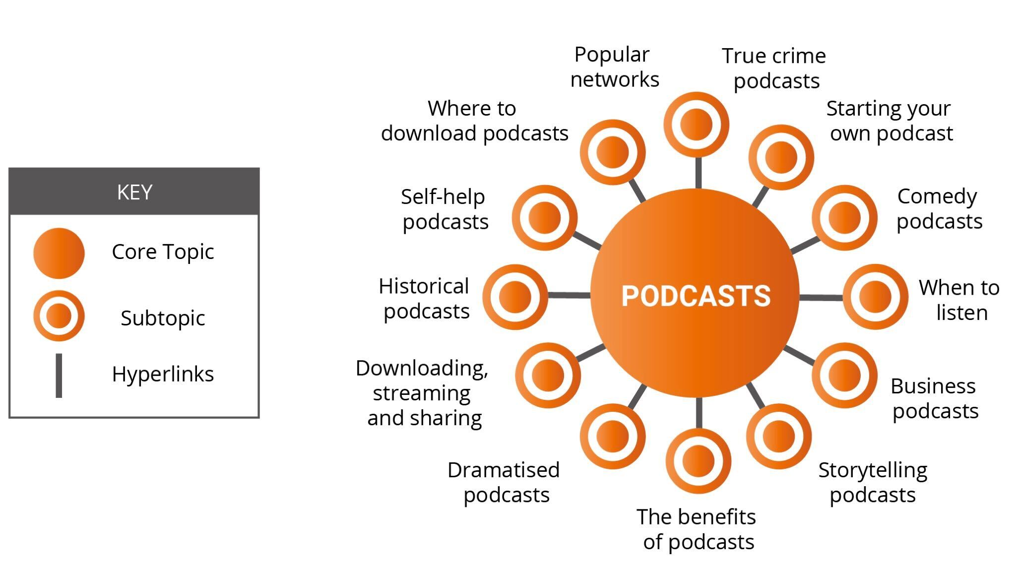 Image of podcast topic cluster