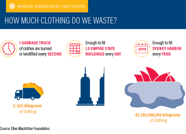how-much-clothing-do-we-waste